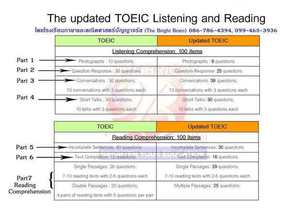 Toeic แนวใหม่, Update ข้อสอบ TOEIC